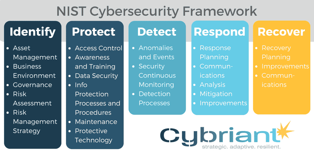 types of network security threats
