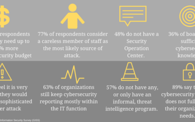 State of the (Cybersecurity) Union