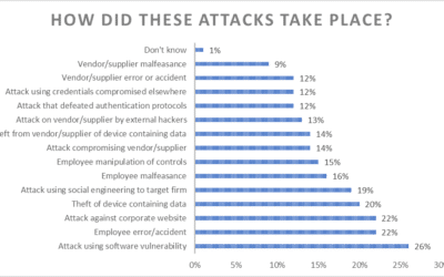 "The ""Human Factor"" Important in Cyber Risk Prevention"