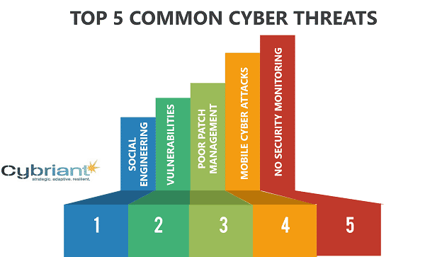 How to Address Common Network Security Threats