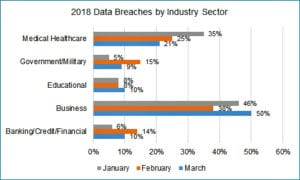 data breaches 2018